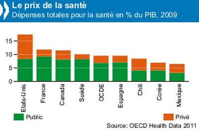 dépenses totales en pourcentage du PIB en 2009 pays ocde