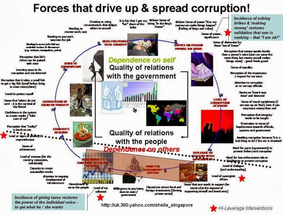 to what extent was the corruption 1 governance initiatives to fight corruption combating corruption in tanzania's public service: successes and challenges dr mujwahuzi njunwa.