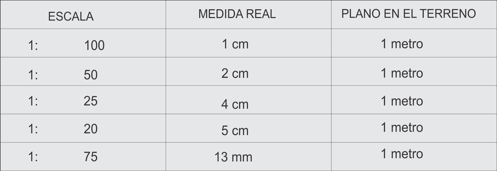 Dibujo t cnico grado d cimo escalas y escalimetros for Escala de medidas