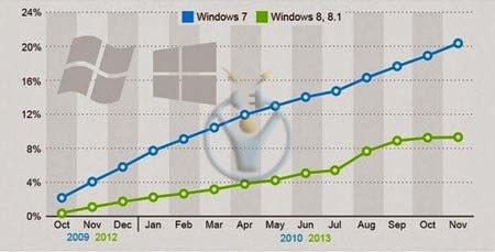 windows 8 satışları kötü gidiyor