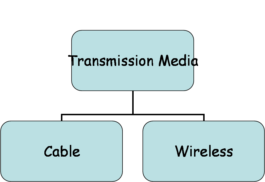 different types transmission media user manuals