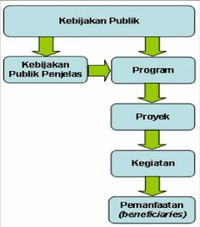 Daily Activity: Pengertian Kebijakan publik