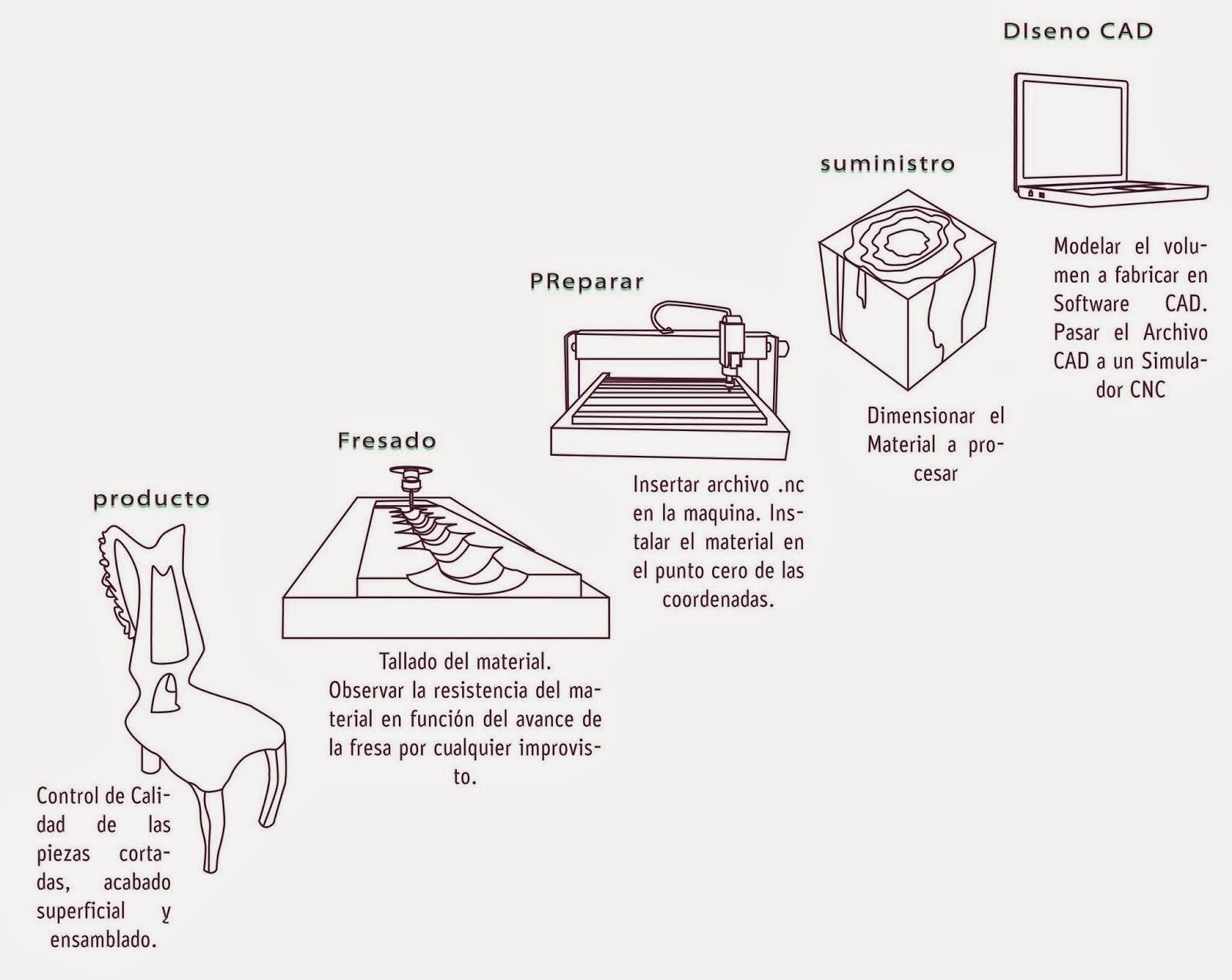 German valdes blog for Descripcion del proceso de produccion