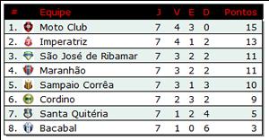 Campeonato Maranhense 2018