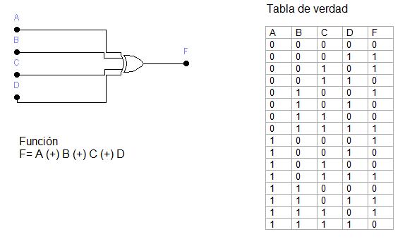 4et2012grupo 7 t p n 3 for Puerta xor tabla de verdad