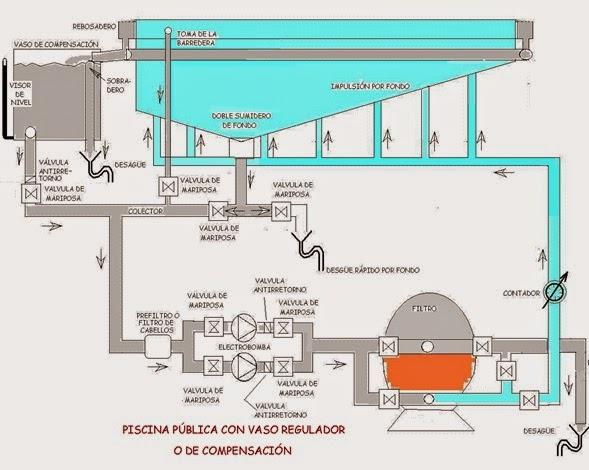 Esquemas que hacen huella impacto for Instalaciones de albercas pdf