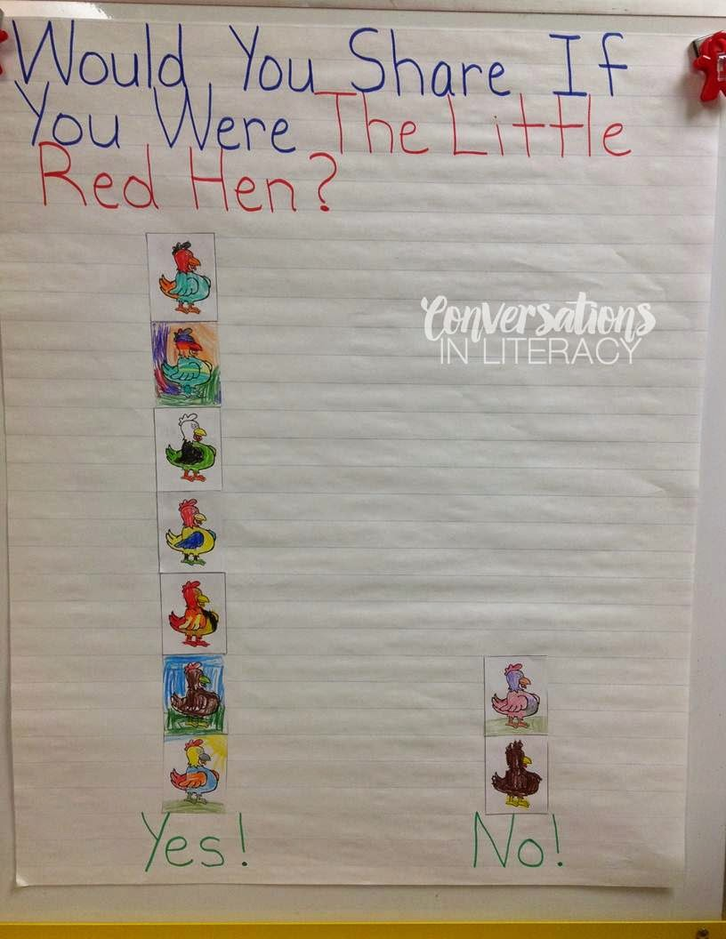 Graph about Little Red Hen