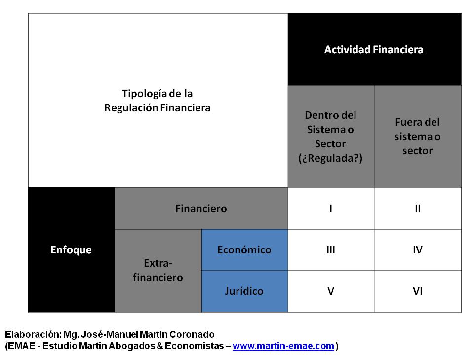 Tipología de la Regulación Financiera - José-Manuel Martin Coronado - EMAE, Estudio Martin Abogados & Economistas - www.martin-emae.com