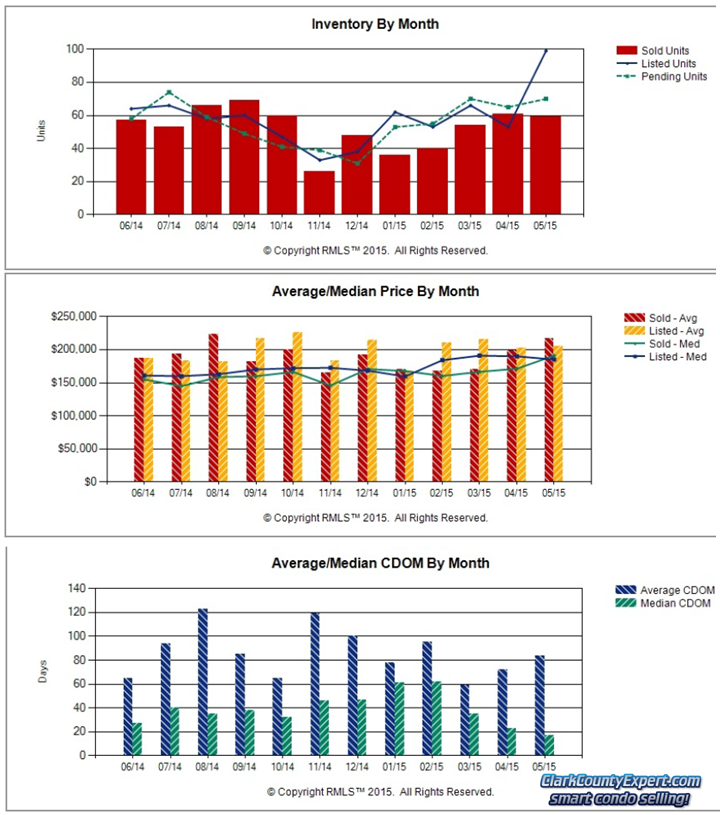 Charts of Vancouver WA Condo Sales Trends in May 2015