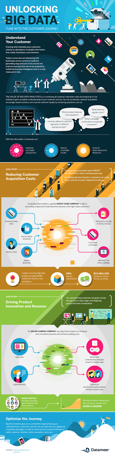 Unlocking Big Data - Make More Money infographics