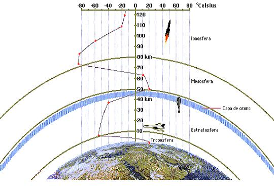 Imagenes para colorear capas de la atmosfera - Imagui