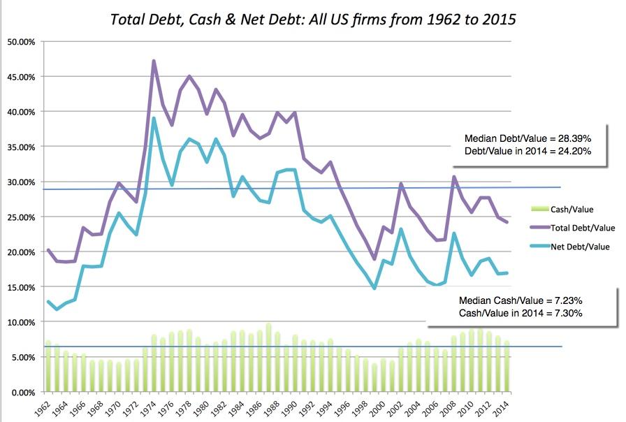 cash to debt