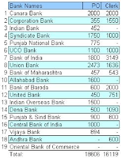 PSU Bank Clerk & PO Jobs 2012 through IBPS
