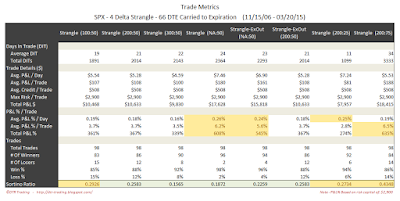 Short Options Strangle Trade Metrics SPX 66 DTE 4 Delta Risk:Reward Exits