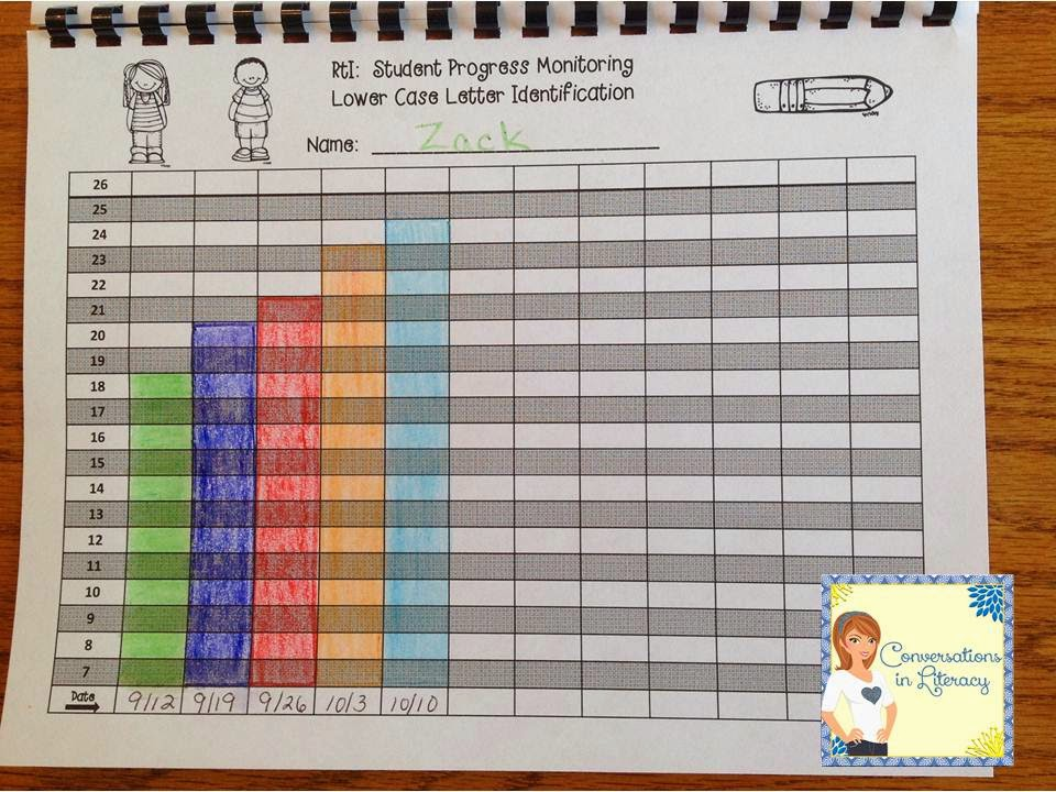 documenting and tracking student progress for RtI