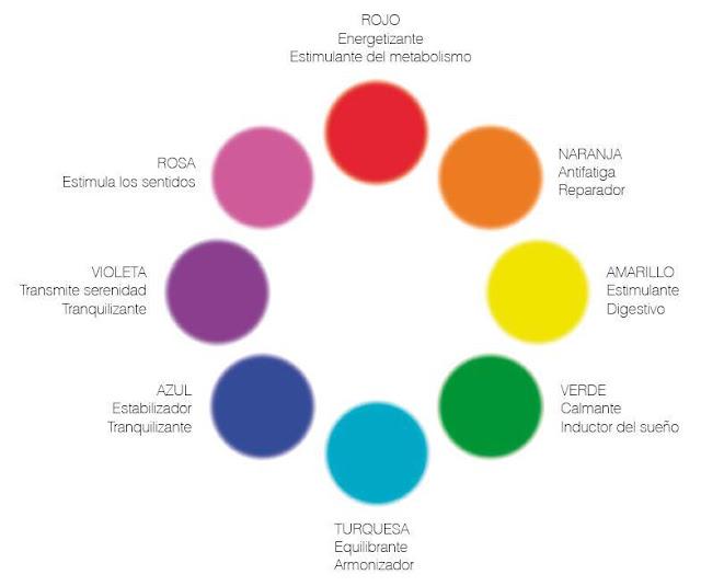 Tu salud cu l es el significado de los colores en for Cual es el color piedra