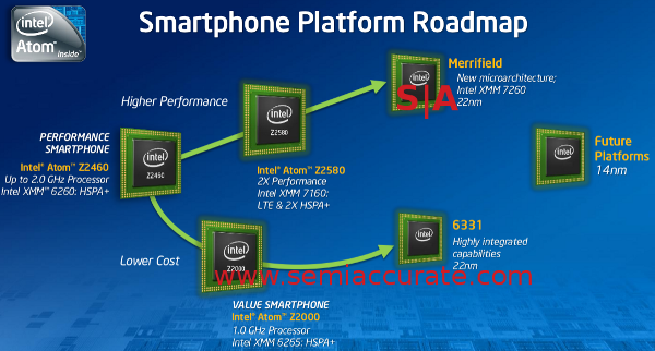 Intel Smartphone platform roadmap
