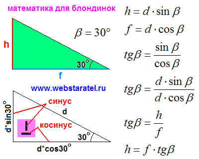 Площадь ромба и параллелепипед. Прямоугольный треугольник. Тригонометрия для блондинок. Как найти катет треугольника без гипотенузы. Чему равен тангенс угла. Математика для блондинок.