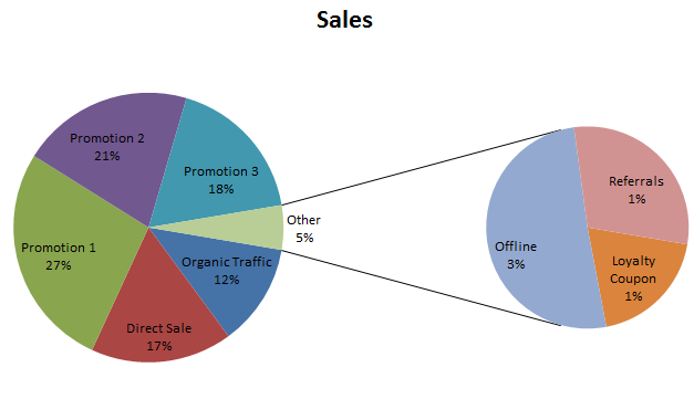 MS Office Tips: The Pie of Pie Chart in Excel Demystified
