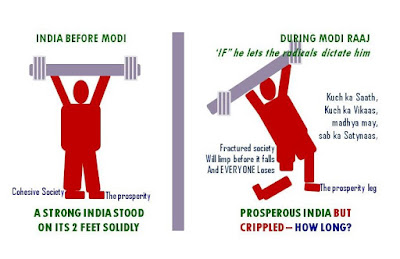 India before Modi and during Modi