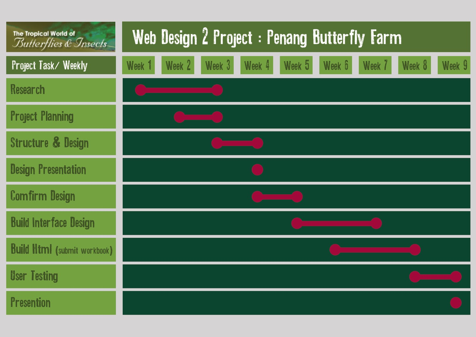 Web design gantt chart choice image free any chart examples unforgotten dreams web design 2 project penang butterfly farm web design 2 project penang butterfly farm nvjuhfo Image collections