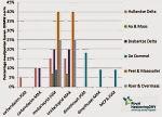 Afbeelding 3 Percentage van de meetpunten waar de KRW-norm (maximale waarde (MAX) en jaargemiddelde waarde JGM)) in het oppervlaktewater wordt overschreden, per waterschap. Bron: artikel Bestrijdingsmiddelen en nieuwe stoffen en in beeld gebracht voor Maasstroomgebied