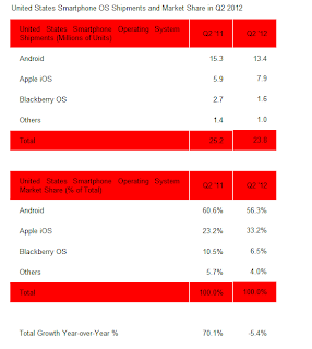 android vs ios,perbandingan android dan ios,mana lebih baik android atau ios,kelebihan android dibanding ios,kelebihan ios