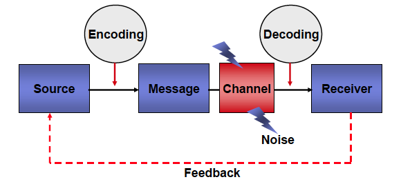 Human Communication Types Of Human Communication