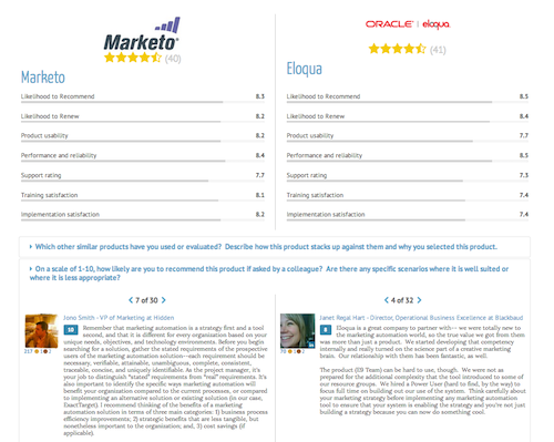 software review, marketo, eloqua