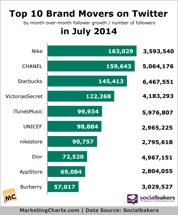 Most tweeted online brands