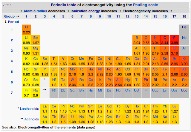 Scientific explorer atoms part 4b atoms and chemistry for Ptable electronegativity