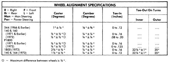Repair manuals volvo 1963 73 wheel alignment guide for Mercedes benz wheel alignment specifications