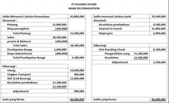 Contoh Soal Dan Penyelesaian Rekonsiliasi Bank News Turiang Turiang Inc