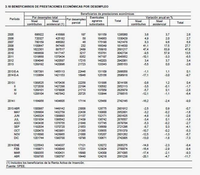Desglose beneficiarios de prestaciones de desempleo entre 2005 y 2014