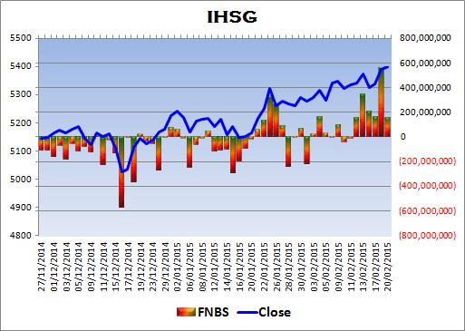 membatalkan prediksi garis biru dan cenderung menentukan garis merah IHSG Review 21-02-2015