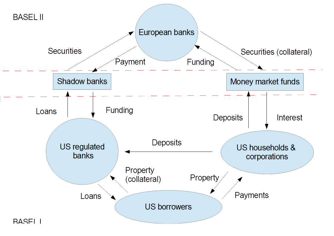 Financial hurricanes shins diagram is a loanable funds model whereas mine is endogenous money note the two way flows property and derived securities flow clockwise pooptronica Images