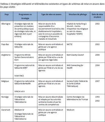 étude FIEEC et l'ASIP Santé tableau stratégies télésanté existantes et types de schémas de mise en oeuvre dans les pays visités