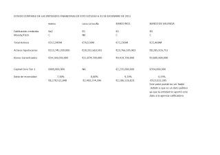 Estado contable de las entidades financieras rescatadas a 31/12/2011