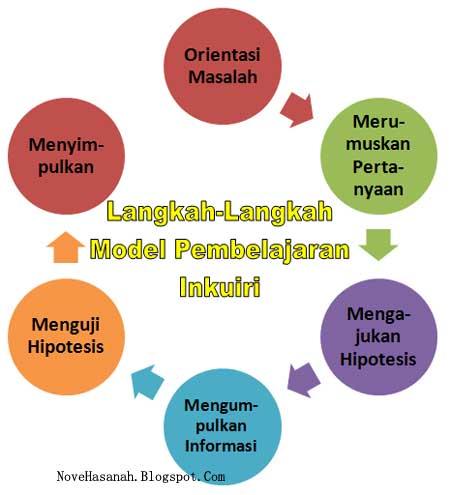 Model pembelajaran inkuiri memiliki 6 langkah penting, yaitu orientasi masalah, merumuskan pertanyaan, mengajukan hipotesis, mengumpulkan informasi, menguji hipotesis dan menyimpulkan