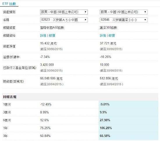 富時中國A50指數 滬深300指數 ETF
