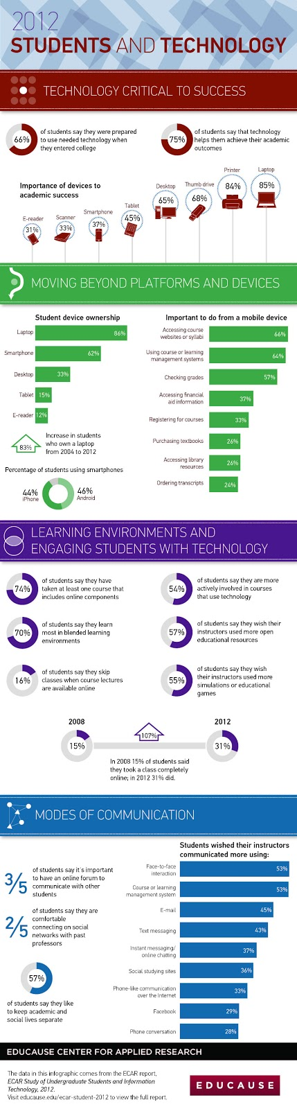 ECAR Student and Technology 2012 Infographic.  Source: Source: http://net.educause.edu/ir/library/pdf/ERS1208/EIG1208.pdf