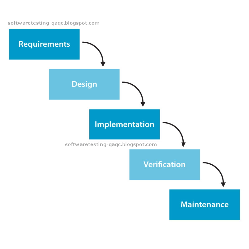 All about software testing a primer waterfall model for Waterfall methodology advantages and disadvantages
