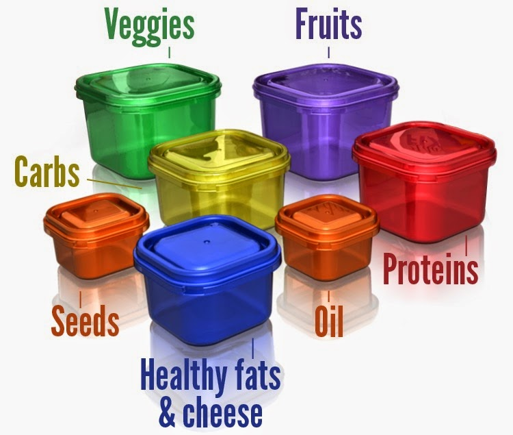 Based on your weight and activity level the nutrition plan gives you a chart of how many of these containers you can have each day. So for instance.  sc 1 th 207 & New Purpose New Life: Going on a New 21 Day Fix Extreme Adventure!