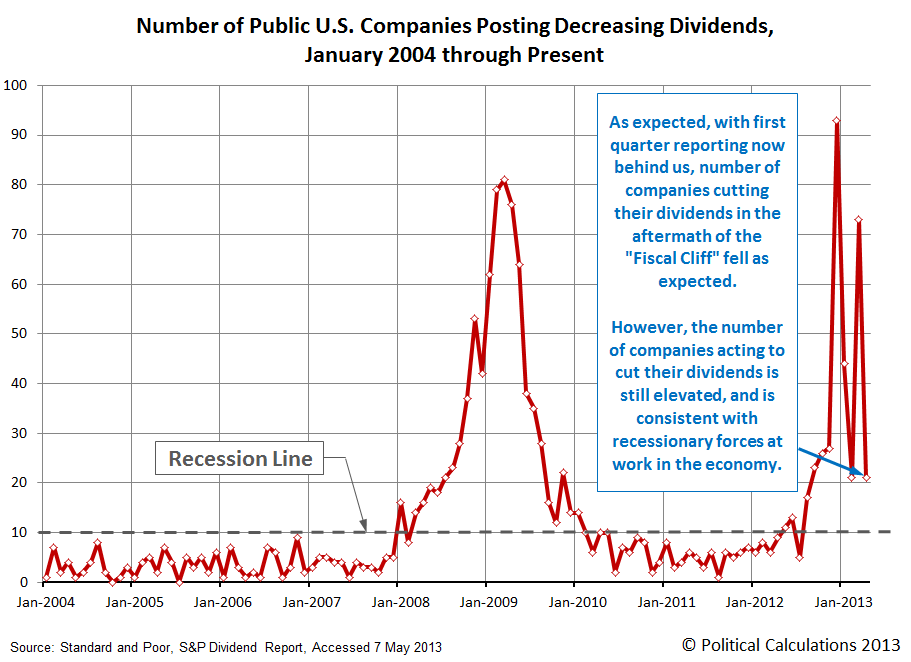 Number of Public U.S. Companies Posting Decreasing Dividends,  January 2004 through April 2013
