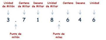 Los números de 7 cifras