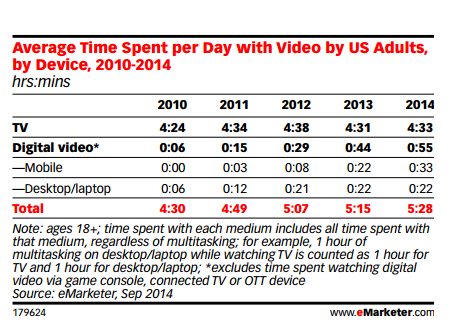 uengagement by media video channels