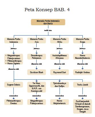 Peta Konsep Sejarah Peminatan Kelas X Bab 4 Akrab Senada
