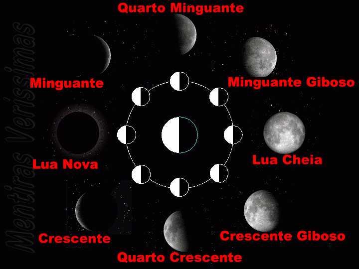720 x 540 jpeg 25kB, Fases da Lua. Posições relativas da Lua, terra ...