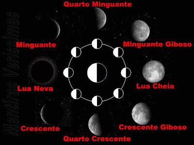 Fases da Lua. Posições relativas da Lua, terra e Sol no céu.
