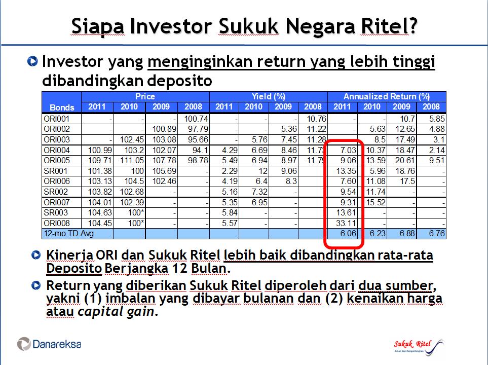 Tutorial video opsi saham